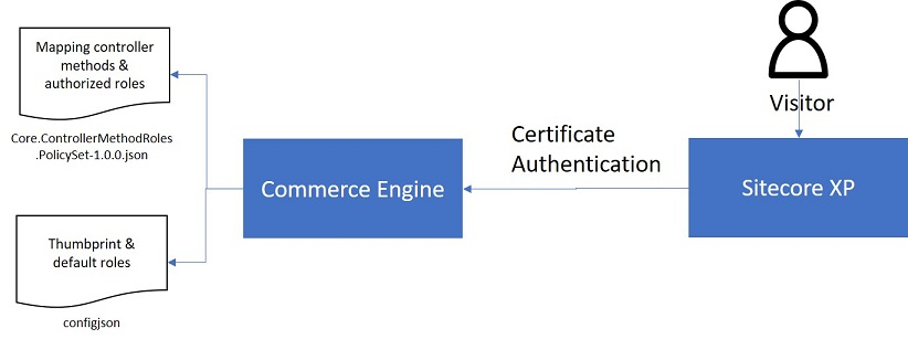 Certificate authorization